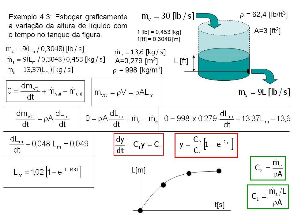 = 62,4 [lb/ft3] Exemplo 4.3: Esboçar graficamente a variação da altura de líquido com o tempo no tanque da figura.